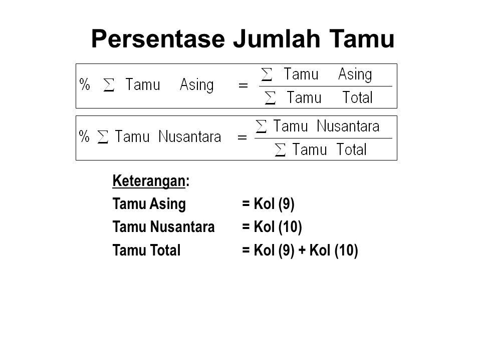 Persentase Jumlah Tamu Keterangan: Tamu Asing= Kol (9) Tamu Nusantara= Kol (10) Tamu Total= Kol (9) + Kol (10)