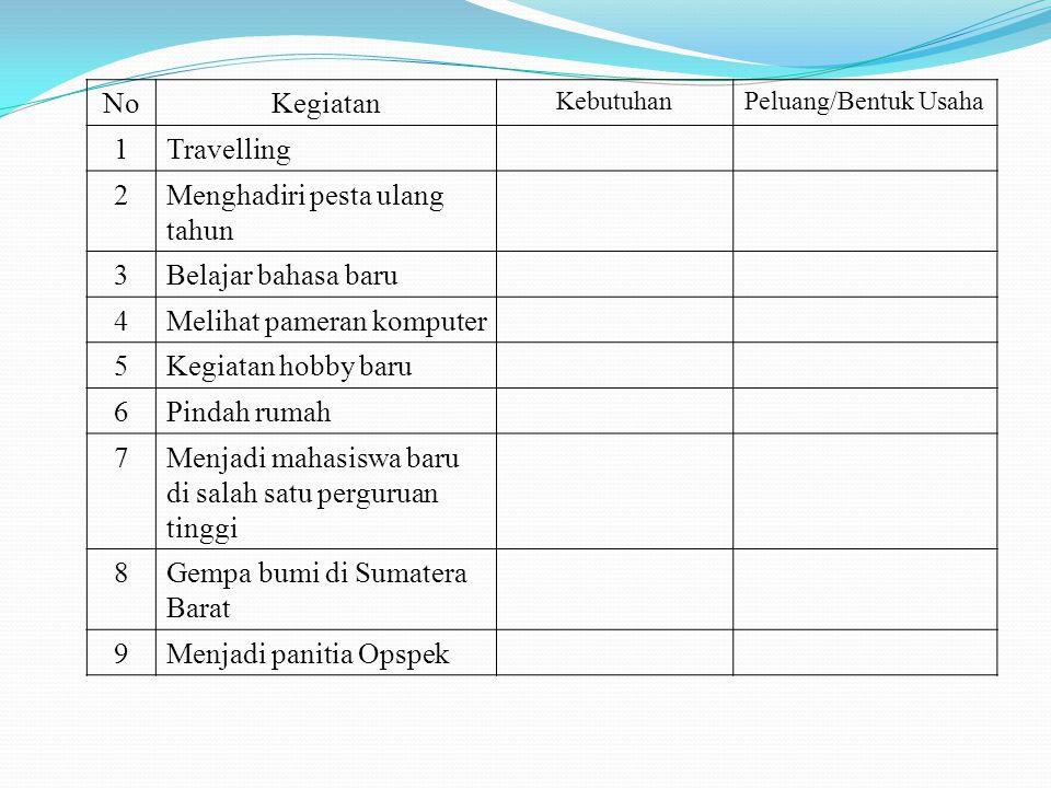 NoKegiatan KebutuhanPeluang/Bentuk Usaha 1Travelling 2Menghadiri pesta ulang tahun 3Belajar bahasa baru 4Melihat pameran komputer 5Kegiatan hobby baru 6Pindah rumah 7Menjadi mahasiswa baru di salah satu perguruan tinggi 8Gempa bumi di Sumatera Barat 9Menjadi panitia Opspek