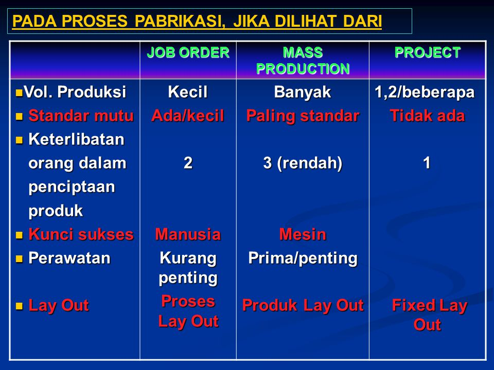 JOB ORDER MASS PRODUCTION PROJECT Vol. Produksi Vol. Produksi Standar mutu Standar mutu Keterlibatan Keterlibatan orang dalam orang dalam penciptaan p