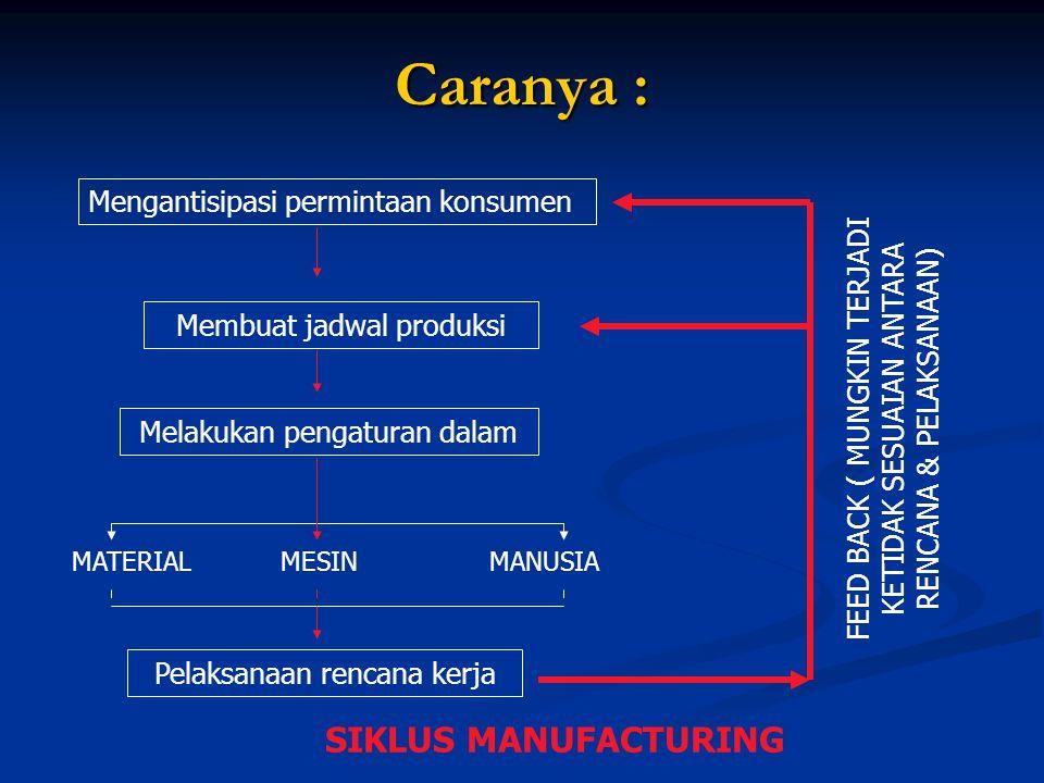 Caranya : Mengantisipasi permintaan konsumen Membuat jadwal produksi Melakukan pengaturan dalam Pelaksanaan rencana kerja SIKLUS MANUFACTURING MATERIA