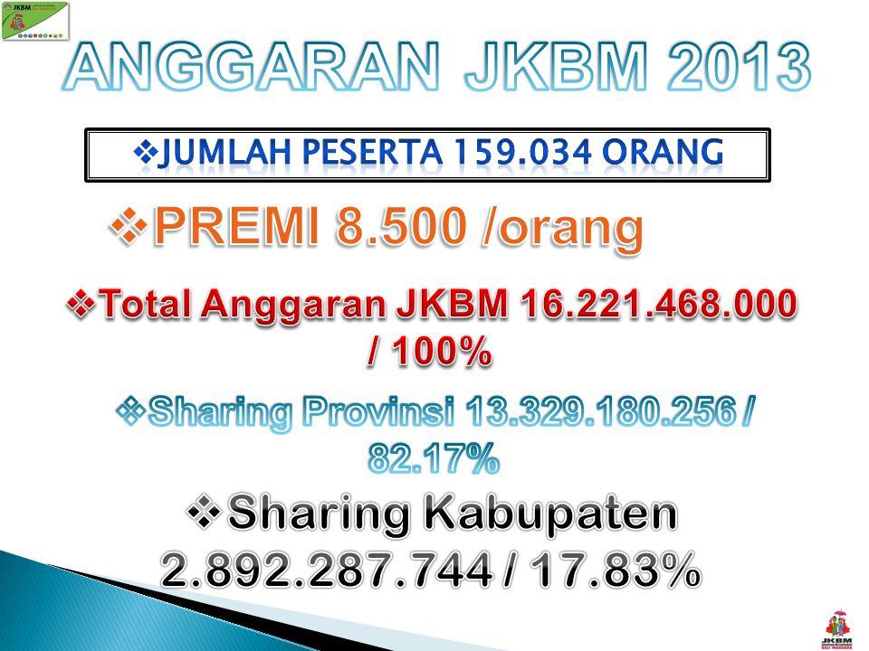 KEPESERTAAN JKBM NOKECAMATANJUMLAH 1.Banjarangkan37.350 2Klungkung43.505 3.Dawan35.194 4.Nusa Penida42.985 TOTAL159.034