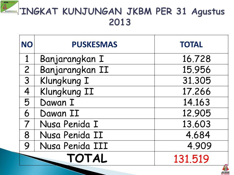 NOPUSKESMASTOTAL 1 Banjarangkan I 16.728 2 Banjarangkan II 15.956 3 Klungkung I 31.305 4 Klungkung II 17.266 5 Dawan I 14.163 6 Dawan II 12.905 7 Nusa