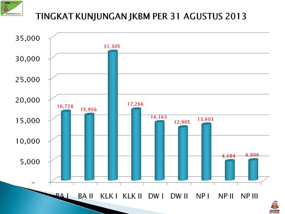 NOPUSKESMAS TOTAL 1 Banjarangkan I 252.765.000 2 Banjarangkan II 257.285.000 3 Klungkung I 459.075.000 4 Klungkung II 268.750.000 5 Dawan I 181.855.000 6 Dawan II 200.870.000 7 Nusa Penida I 368.180.000 8 Nusa Penida II 141.215.000 9 Nusa Penida III 92.110.000 TOTAL 2.222.105.000