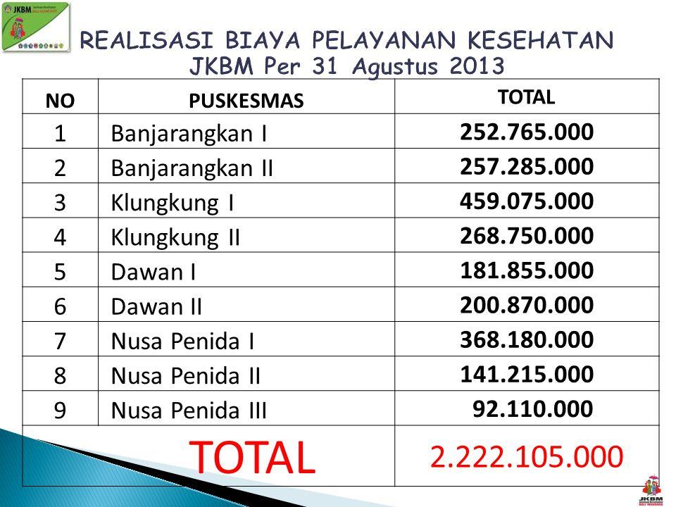 NOPUSKESMAS TOTAL 1 Banjarangkan I 252.765.000 2 Banjarangkan II 257.285.000 3 Klungkung I 459.075.000 4 Klungkung II 268.750.000 5 Dawan I 181.855.00