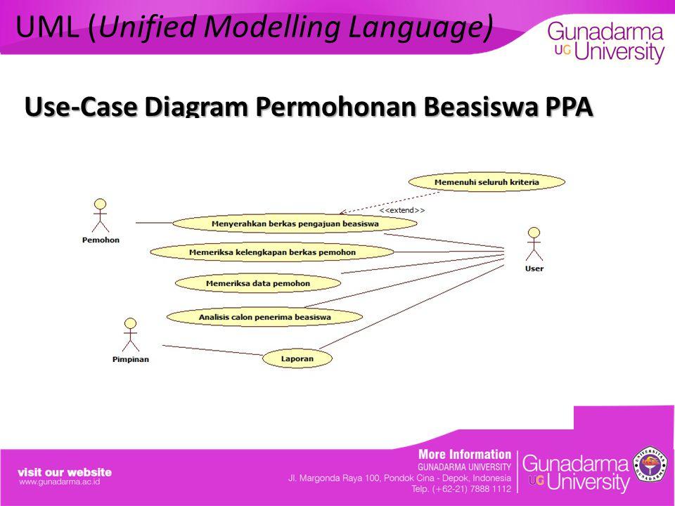 UML (Unified Modelling Language) Use-Case Diagram Permohonan Beasiswa PPA
