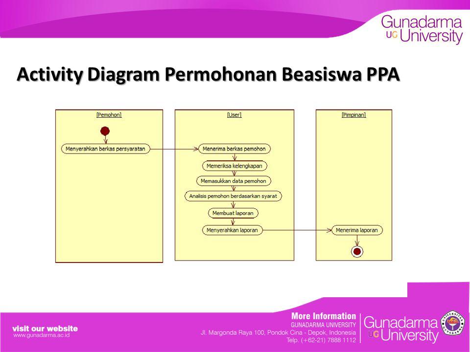 Activity Diagram Permohonan Beasiswa PPA