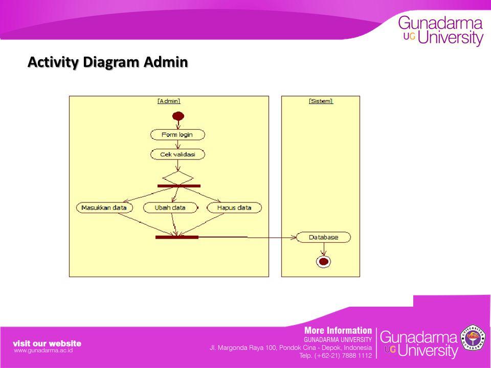 Activity Diagram Admin