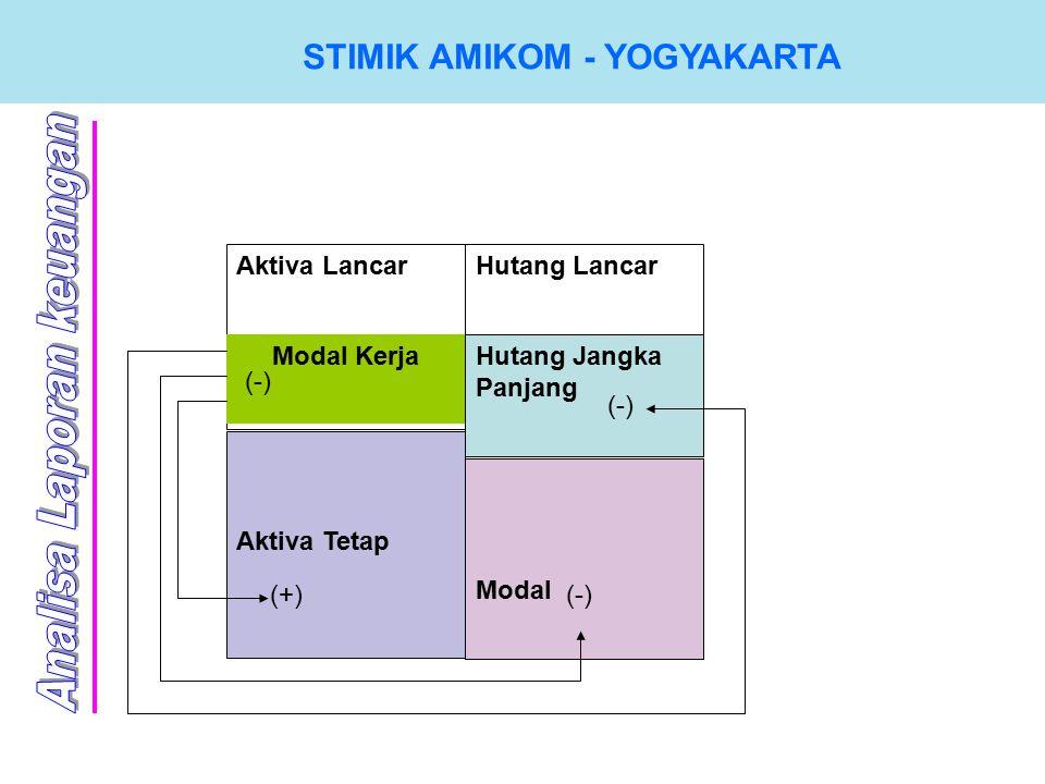 Aktiva Lancar Modal Kerja Hutang Lancar Hutang Jangka Panjang Aktiva Tetap Modal (+)(-)