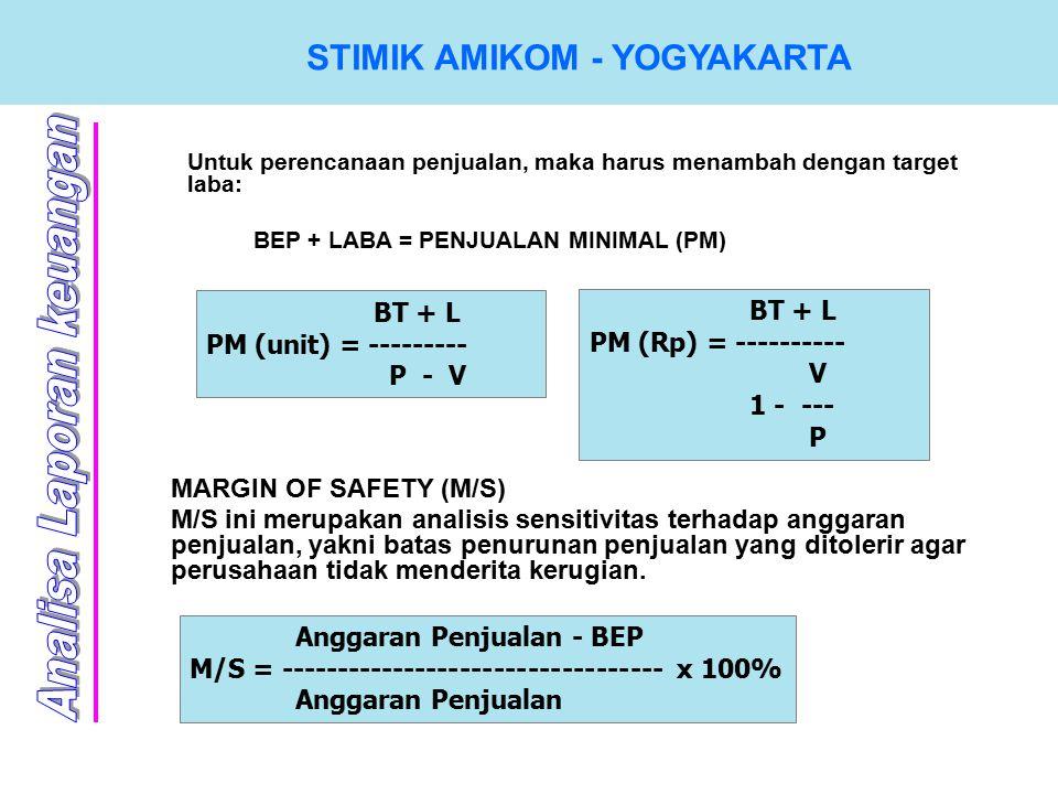 STIMIK AMIKOM - YOGYAKARTA Untuk perencanaan penjualan, maka harus menambah dengan target laba: BEP + LABA = PENJUALAN MINIMAL (PM) BT + L PM (unit) = --------- P - V BT + L PM (Rp) = ---------- V 1 - --- P MARGIN OF SAFETY (M/S) M/S ini merupakan analisis sensitivitas terhadap anggaran penjualan, yakni batas penurunan penjualan yang ditolerir agar perusahaan tidak menderita kerugian.