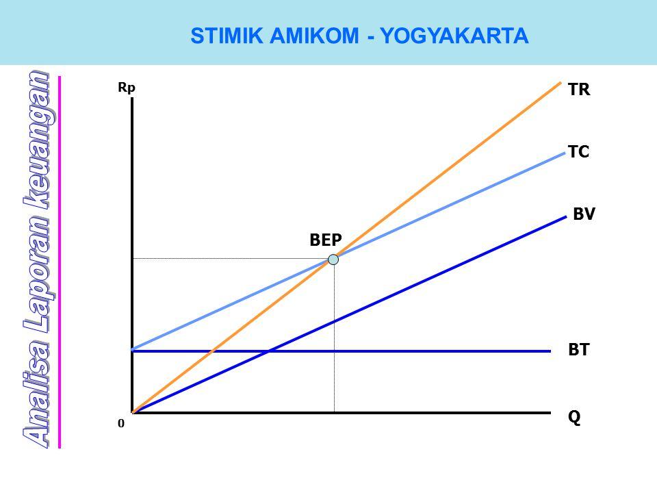 STIMIK AMIKOM - YOGYAKARTA Q BT BEP 0 Rp BV TC TR