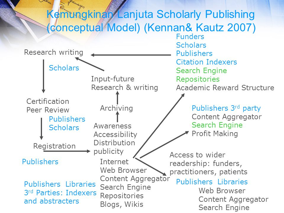 Kemungkinan Lanjuta Scholarly Publishing (conceptual Model) (Kennan& Kautz 2007) Research writing Input-future Research & writing Archiving Certificat