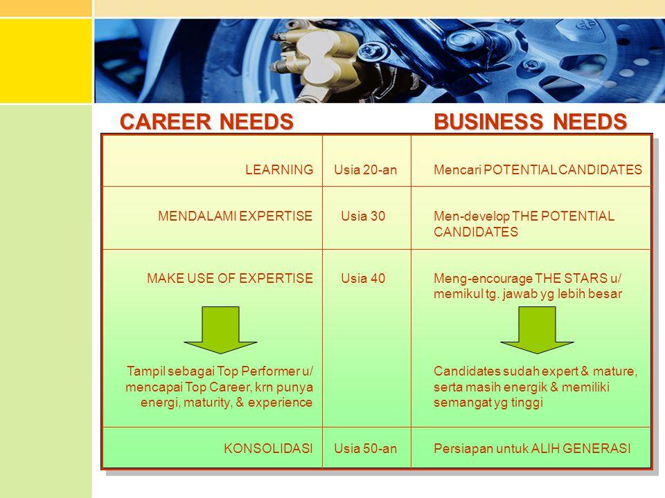 BUSINESS NEEDS Mencari POTENTIAL CANDIDATES Men-develop THE POTENTIAL CANDIDATES Meng-encourage THE STARS u/ memikul tg. jawab yg lebih besar Candidat