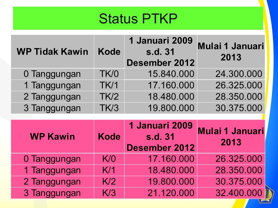 Status PTKP WP Tidak KawinKode 1 Januari 2009 s.d. 31 Desember 2012 Mulai 1 Januari 2013 0 TanggunganTK/015.840.00024.300.000 1 TanggunganTK/117.160.0