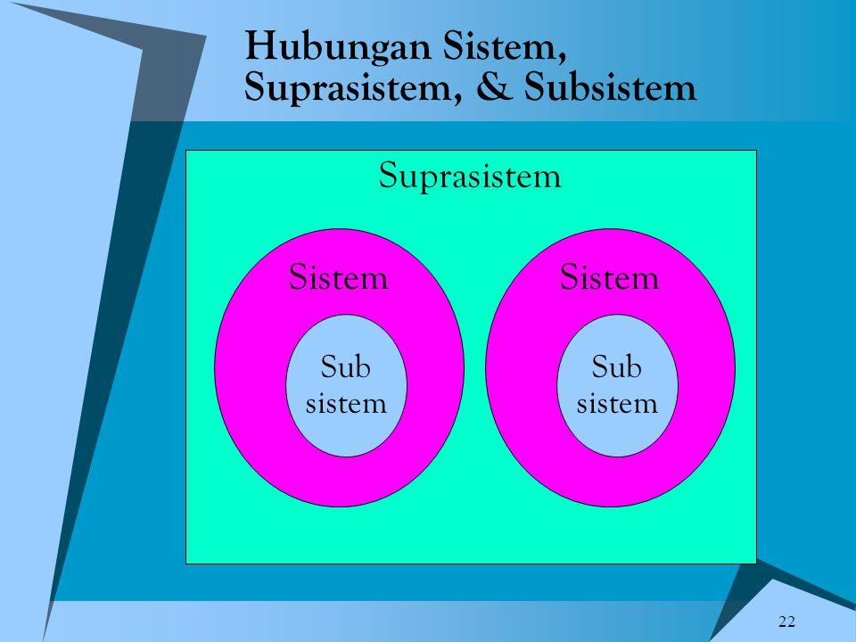 22 Hubungan Sistem, Suprasistem, & Subsistem Suprasistem Sistem Sub sistem Sistem Sub sistem