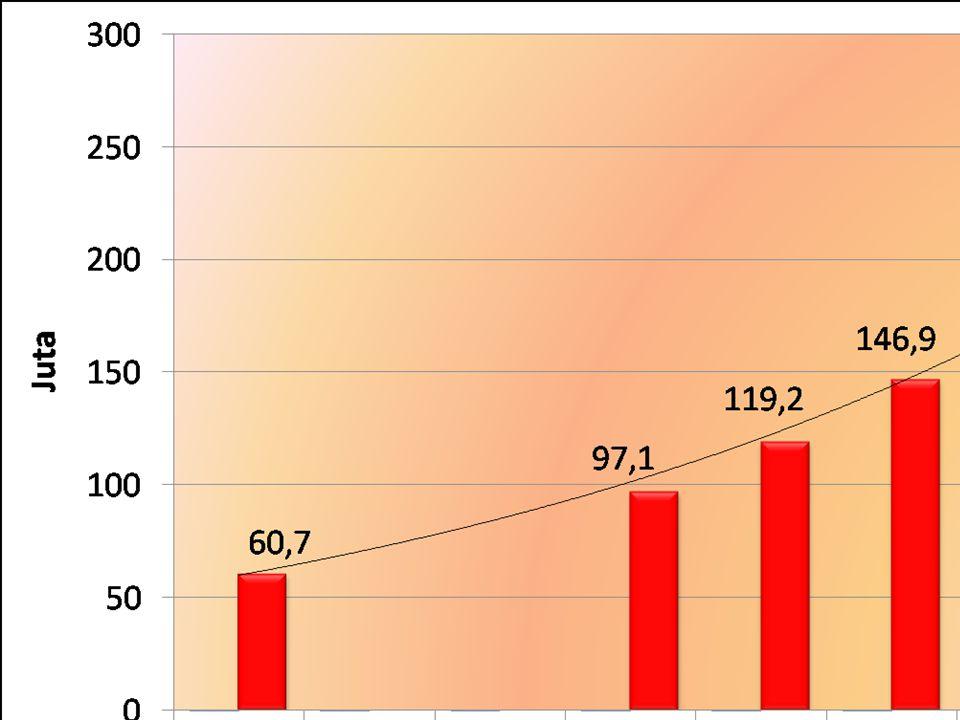 SITUASI PENDUDUK MASA DEPAN 1. JUMLAH PENDUDUK TAHUN 2020 : 252 JUTA 2. LPP 2015 –2020 : 0,79% 3. PENDUDUK MUDA : 23,1% 4. PENDUDUK USIA PRODUKTIF : 7