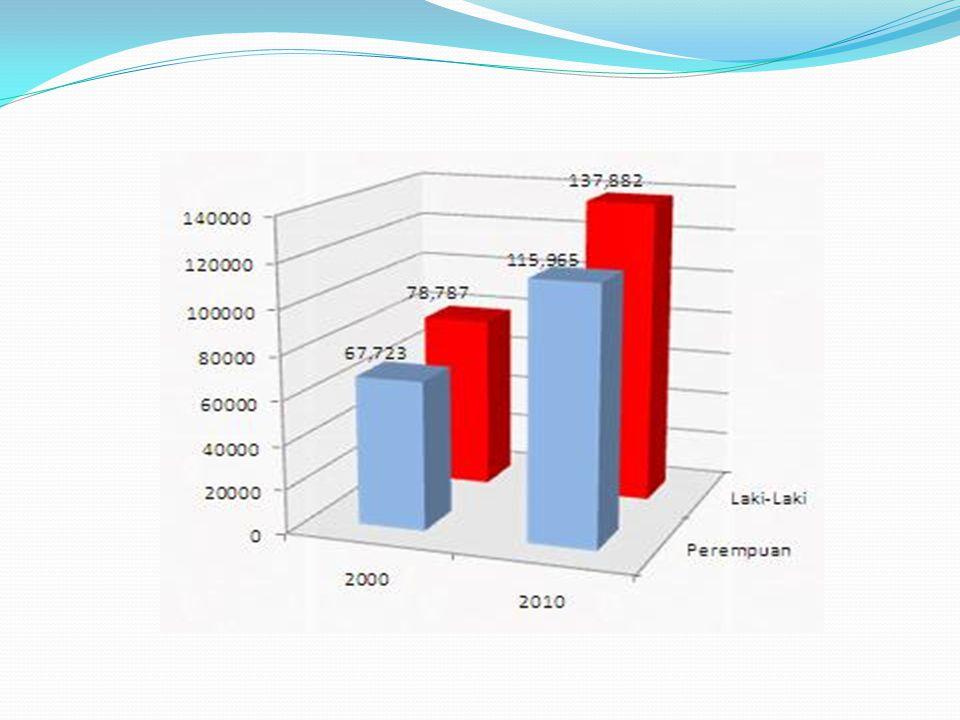Hasil penelitian SIKAP terhadap penundaan usia perkawinan dalam kategori tinggi yakni sebesar 77,5%, NORMA subyektif 50,5% untuk kategori tinggi dan 22% untuk kategori sangat tinggi, INTENSI penundaan usia perkawinan sebesar 48,5%, untuk kategori tinggi dan 24,5% untuk kategori sangat tinggi.