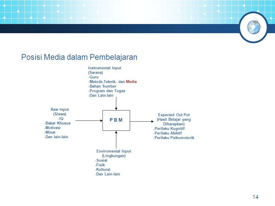 14 Posisi Media dalam Pembelajaran Instrumental Input (Sarana) - Guru - Metode,Teknik, dan Media - Bahan Sumber - Program dan Tugas - Dan Lain-lain Enviromental Input (Lingkungan) - Sosial - Fisik - Kultural - Dan Lain-lain Expected Out Put (Hasil Belajar yang Diharapkan) - Perilaku Kognitif - Perilaku Afektif - Perilaku Psikomotorik Raw Input (Siswa) - IQ - Bakat Khusus - Motivasi - Minat - Dan lain-lain P B M