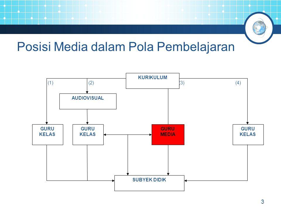 3 Posisi Media dalam Pola Pembelajaran KURIKULUM GURU KELAS GURU KELAS AUDIOVISUAL GURU KELAS GURU MEDIA SUBYEK DIDIK (1)(2)(3)(4)