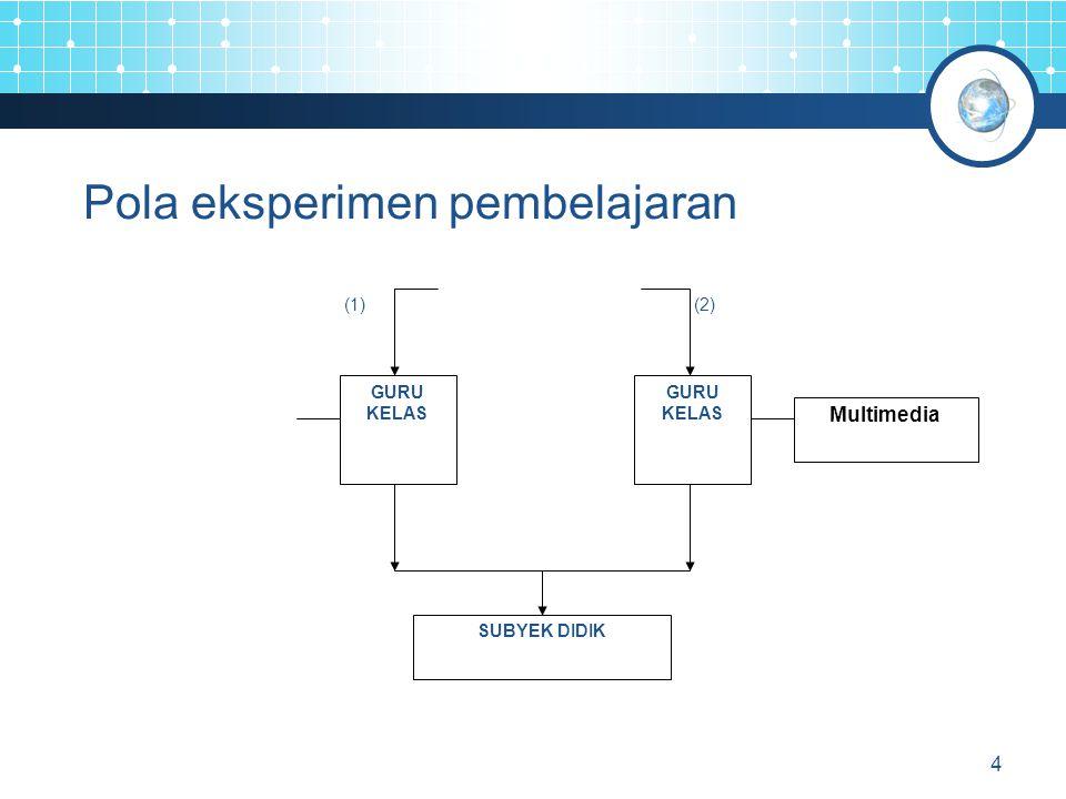 4 Pola eksperimen pembelajaran GURU KELAS GURU KELAS Multimedia SUBYEK DIDIK (1)(2)