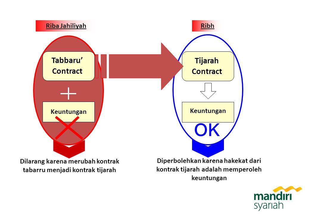 Tabbaru' Contract Keuntungan Dilarang karena merubah kontrak tabarru menjadi kontrak tijarah Tijarah Contract Keuntungan Diperbolehkan karena hakekat