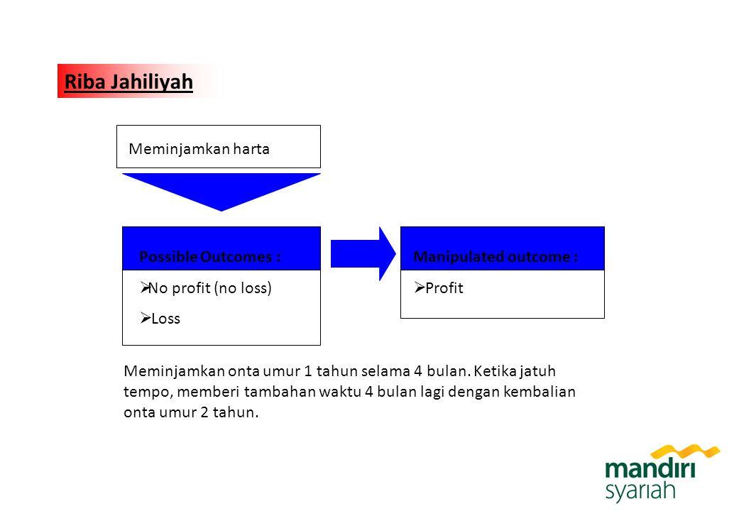 Riba Jahiliyah Possible Outcomes :  No profit (no loss)  Loss Meminjamkan harta Manipulated outcome :  Profit Meminjamkan onta umur 1 tahun selama