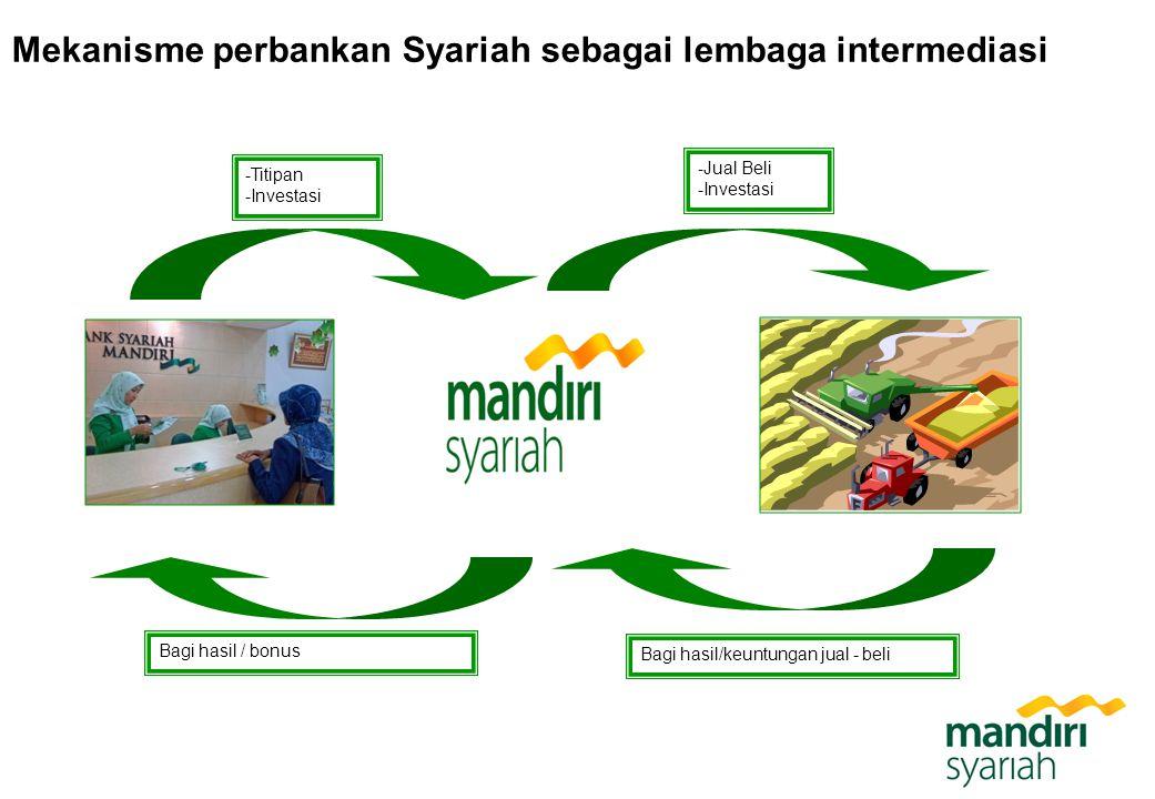 Mekanisme perbankan Syariah sebagai lembaga intermediasi -Titipan -Investasi -Jual Beli -Investasi Bagi hasil/keuntungan jual - beli Bagi hasil / bonu