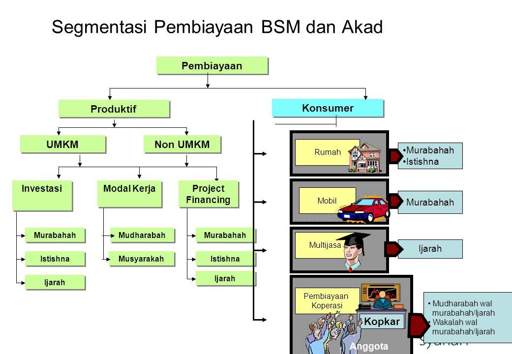 Segmentasi Pembiayaan BSM dan Akad Pembiayaan Produktif Konsumer UMKM Non UMKM Investasi Modal Kerja Project Financing Murabahah Istishna Ijarah Mudha