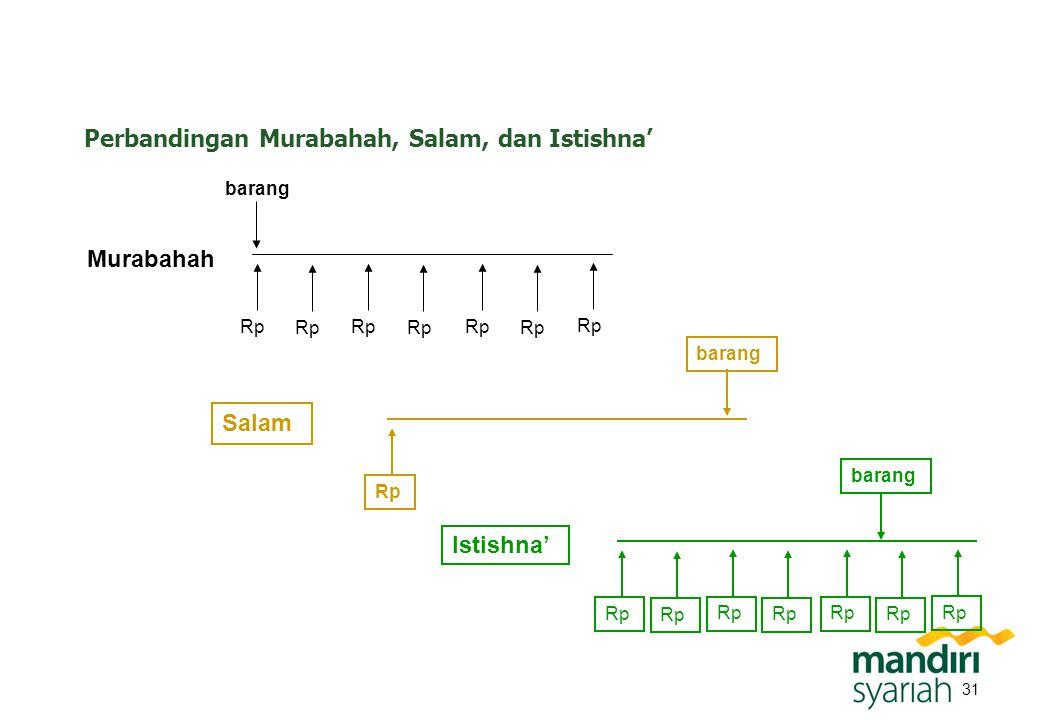 31 Murabahah Perbandingan Murabahah, Salam, dan Istishna' barang Rp Salam barang Rp Istishna' barang Rp