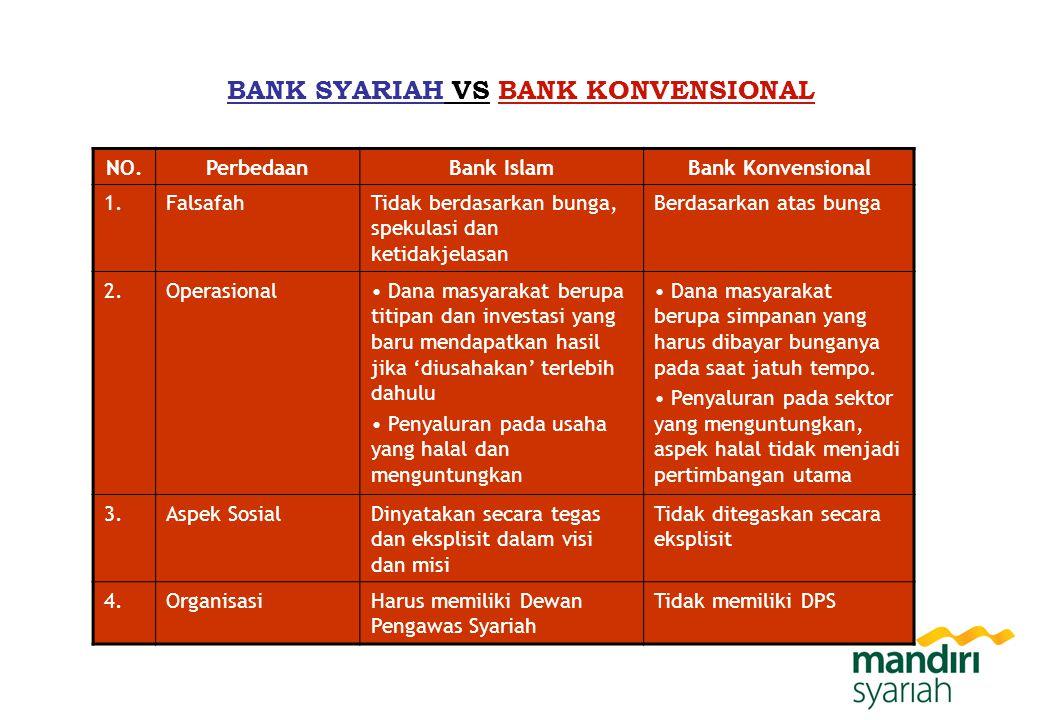 BANK SYARIAH VS BANK KONVENSIONAL NO.PerbedaanBank IslamBank Konvensional 1.FalsafahTidak berdasarkan bunga, spekulasi dan ketidakjelasan Berdasarkan