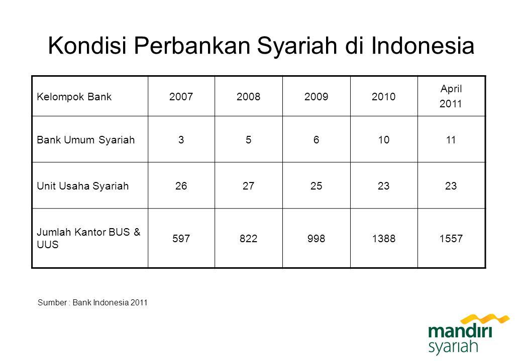 Kondisi Perbankan Syariah di Indonesia Kelompok Bank2007200820092010 April 2011 Bank Umum Syariah3561011 Unit Usaha Syariah26272523 Jumlah Kantor BUS