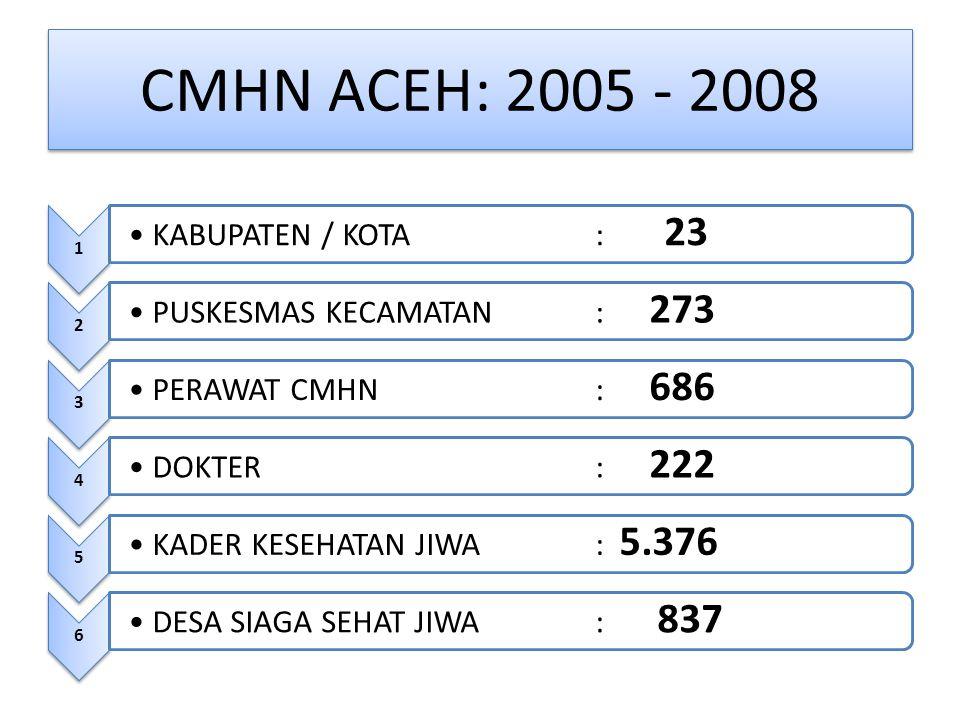 CMHN ACEH: 2005 - 2008 1 KABUPATEN / KOTA: 23 2 PUSKESMAS KECAMATAN: 273 3 PERAWAT CMHN: 686 4 DOKTER: 222 5 KADER KESEHATAN JIWA: 5.376 6 DESA SIAGA SEHAT JIWA: 837