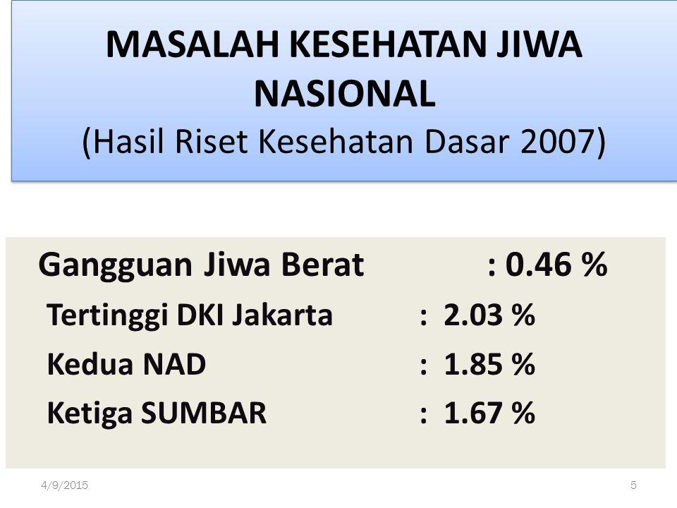 MASALAH KESEHATAN JIWA NASIONAL (Hasil Riset Kesehatan Dasar 2007) Gangguan Jiwa Berat: 0.46 % Tertinggi DKI Jakarta: 2.03 % Kedua NAD: 1.85 % Ketiga SUMBAR: 1.67 % 4/9/20155