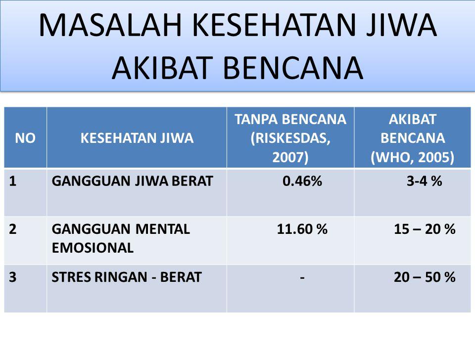 MASALAH KESEHATAN JIWA AKIBAT BENCANA NOKESEHATAN JIWA TANPA BENCANA (RISKESDAS, 2007) AKIBAT BENCANA (WHO, 2005) 1GANGGUAN JIWA BERAT0.46%3-4 % 2GANGGUAN MENTAL EMOSIONAL 11.60 %15 – 20 % 3STRES RINGAN - BERAT-20 – 50 %