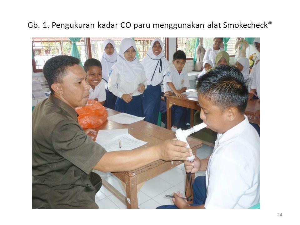 Gb. 1. Pengukuran kadar CO paru menggunakan alat Smokecheck® 24