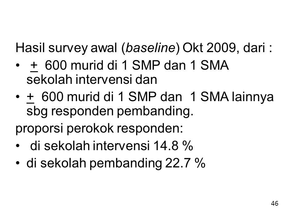Hasil survey awal (baseline) Okt 2009, dari : + 600 murid di 1 SMP dan 1 SMA sekolah intervensi dan + 600 murid di 1 SMP dan 1 SMA lainnya sbg responden pembanding.