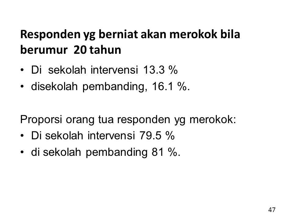 Responden yg berniat akan merokok bila berumur 20 tahun Di sekolah intervensi 13.3 % disekolah pembanding, 16.1 %.