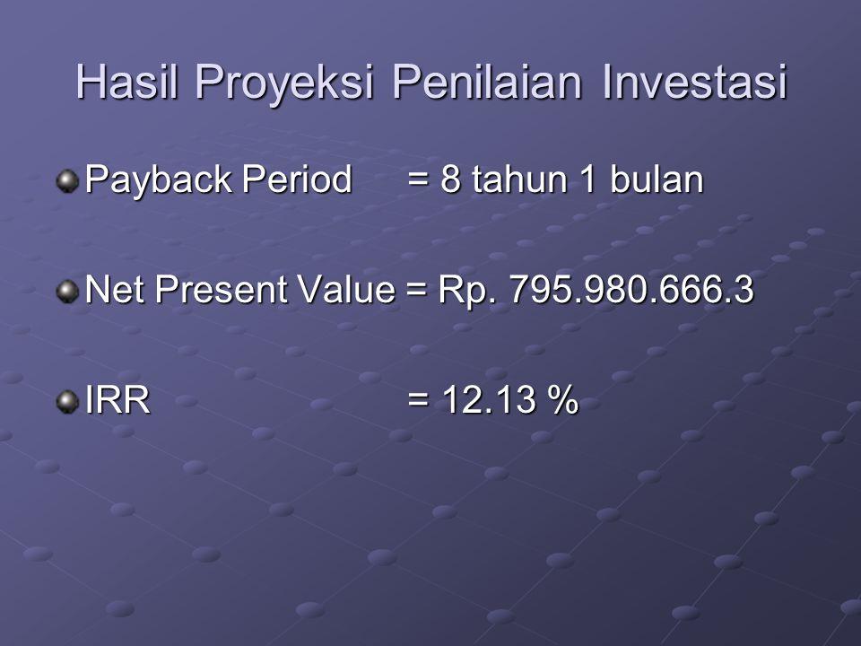 Hasil Proyeksi Penilaian Investasi Payback Period = 8 tahun 1 bulan Net Present Value = Rp. 795.980.666.3 IRR = 12.13 %