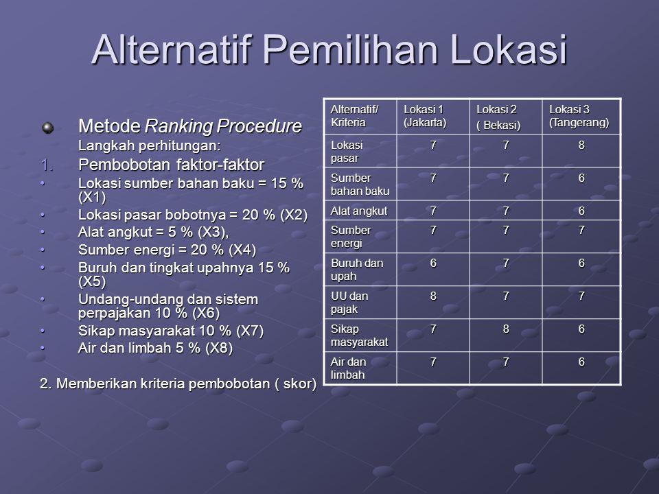 Alternatif Pemilihan Lokasi Metode Ranking Procedure Langkah perhitungan: 1.Pembobotan faktor-faktor Lokasi sumber bahan baku = 15 % (X1)Lokasi sumber