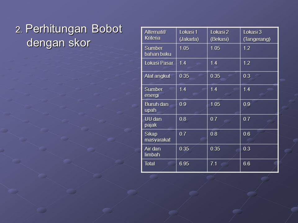 2. Perhitungan Bobot dengan skor Alternatif/ Kriteria Lokasi 1 (Jakarta) Lokasi 2 (Bekasi) Lokasi 3 (Tangerang) Sumber bahan baku 1.051.051.2 Lokasi P