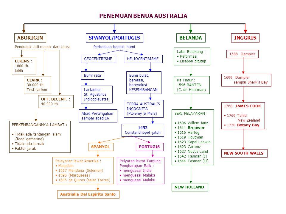 PENEMUAN BENUA AUSTRALIA ABORIGIN Penduduk asli masuk dari Utara ELKINS : 1000 th. lebih CLARK : 30.000 th. Test carbon OFF. BICENT. : 40.000 th. SPAN