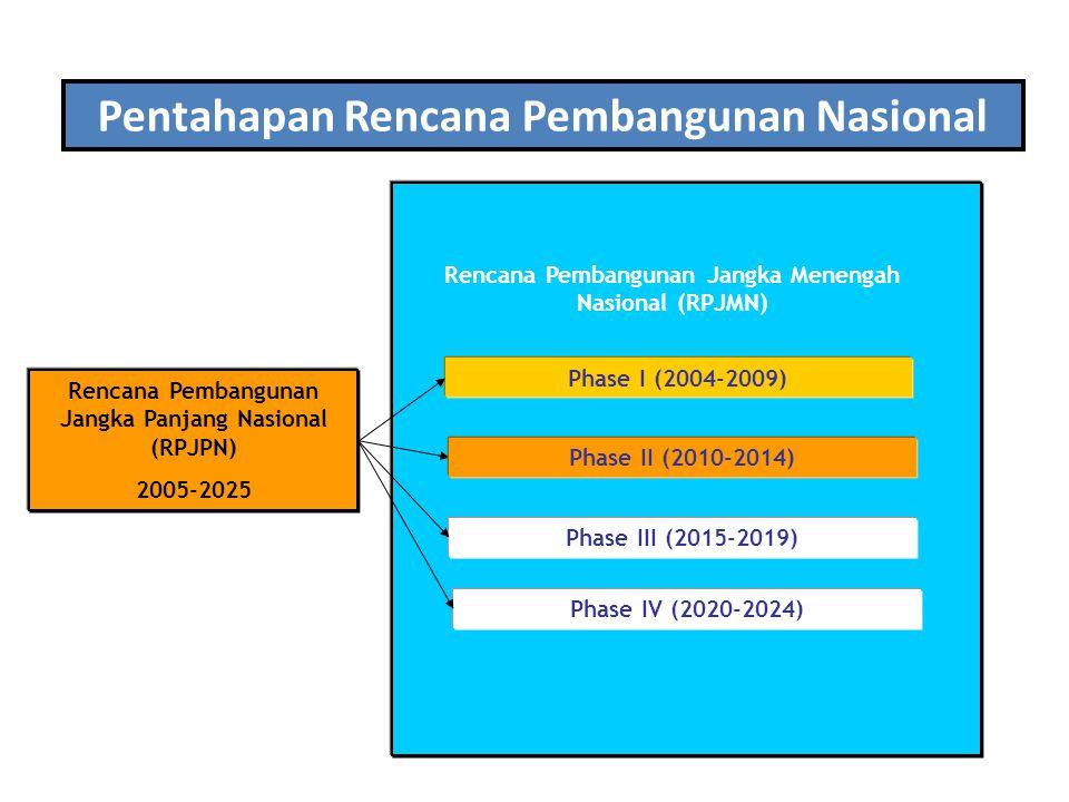 acuan Rencana Pembangunan Jangka Panjang Nasional (RPJPN) 2005-2025 Rencana Pembangunan Jangka Menengah Nasional (RPJMN) Phase I (2004-2009) Phase III (2015-2019) Phase IV (2020-2024) Phase II (2010-2014) Pentahapan Rencana Pembangunan Nasional