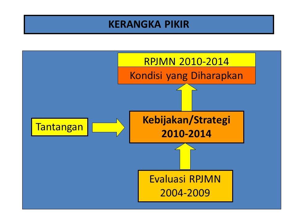 RPJMN 2010-2014 Kondisi yang Diharapkan Evaluasi RPJMN 2004-2009 Kebijakan/Strategi 2010-2014 Tantangan KERANGKA PIKIR
