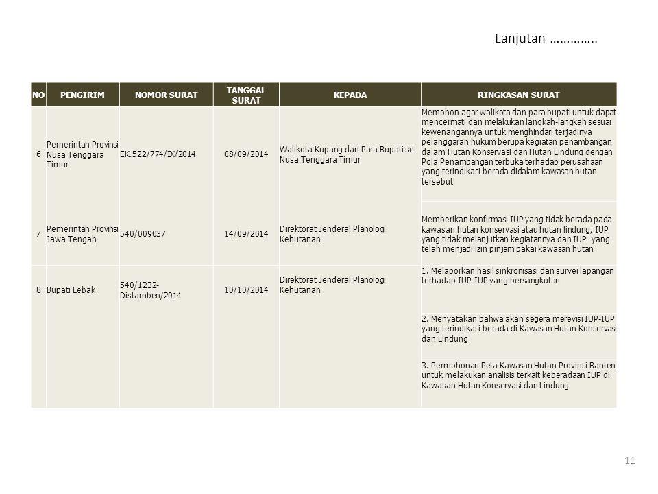 NOPENGIRIMNOMOR SURAT TANGGAL SURAT KEPADARINGKASAN SURAT 6 Pemerintah Provinsi Nusa Tenggara Timur EK.522/774/IX/201408/09/2014 Walikota Kupang dan P