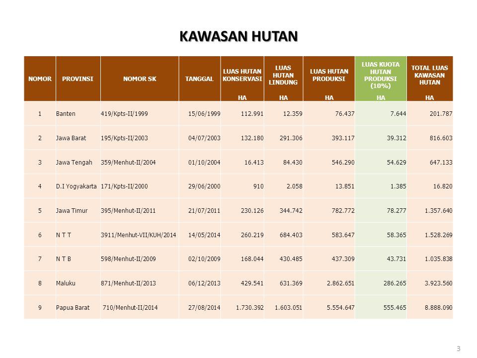 Status Ruang Izin Pertambangan berdasarkan Hasil Overlay dengan Peta Kawasan Hutan Pulau Nusa Tenggara (NTT dan NTB) : Kawasan Hutan : 622.619,61 Ha Hutan Konservasi: 11.181,61Ha ( 23unit) Hutan Lindung: 255.273,39 Ha ( 113 unit) Hutan Produksi : 356.164,61 Ha ( 158unit) Areal Penggunaan Lain: 904.375,10Ha 4 Pulau Jawa (Banten, Jawa Barat, Jawa Tengah, DIY, Jawa Timur) : Kawasan Hutan : 106.030,77 Ha Hutan Konservasi: 4.117,36Ha ( 15 unit) Hutan Lindung: 32.961,21Ha ( 58 unit) Hutan Produksi : 68.916,93 Ha ( 224unit) Areal Penggunaan Lain: 284.852,66Ha