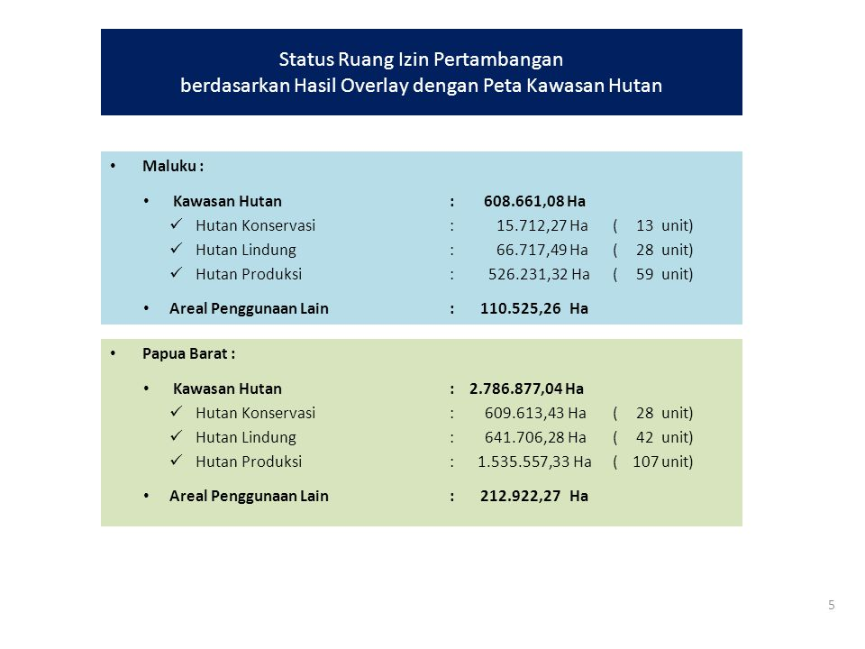 Status Ruang Izin Pertambangan berdasarkan Hasil Overlay dengan Peta Kawasan Hutan Papua Barat : Kawasan Hutan : 2.786.877,04 Ha Hutan Konservasi: 609