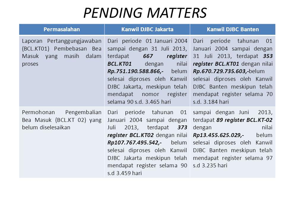 PENDING MATTERS PermasalahanKanwil DJBC JakartaKanwil DJBC Banten Laporan Pertanggungjawaban (BCL.KT01) Pembebasan Bea Masuk yang masih dalam proses D