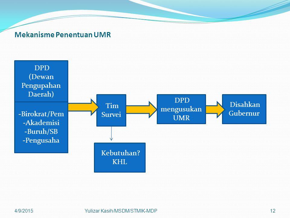 Mekanisme Penentuan UMR 4/9/2015Yulizar Kasih/MSDM/STMIK-MDP12 DPD (Dewan Pengupahan Daerah) -Birokrat/Pem -Akademisi -Buruh/SB -Pengusaha Tim Survei Kebutuhan.