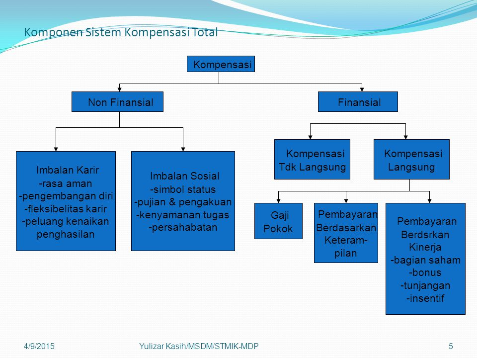 Komponen Sistem Kompensasi Total 4/9/2015Yulizar Kasih/MSDM/STMIK-MDP6 Kompensasi Tdk Langsung Perlindungan Hukum (diharuskan secara hukum) -jaminan sosial -pengangguran -cacat Perlindungan Pribadi -pensiun -tabungan -pesangon -asuransi Bayaran Tdk Masuk Kantor -pelatihan -cuti kerja -sakit -liburan -masa istirahat Tunjangan Siklus Hidup -bantuan hukum -perawatan orang tua -perawatan anak -konseling -biaya pindah