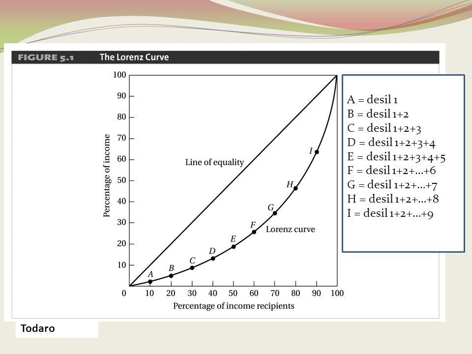 Todaro A = desil 1 B = desil 1+2 C = desil 1+2+3 D = desil 1+2+3+4 E = desil 1+2+3+4+5 F = desil 1+2+…+6 G = desil 1+2+…+7 H = desil 1+2+…+8 I = desil