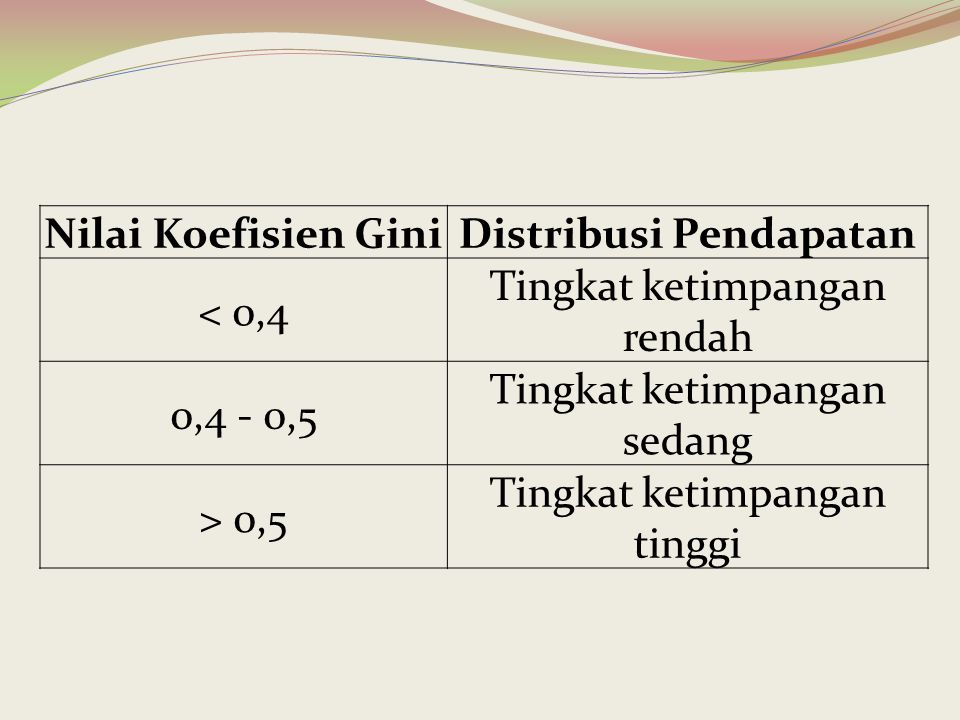 Nilai Koefisien GiniDistribusi Pendapatan < 0,4 Tingkat ketimpangan rendah 0,4 - 0,5 Tingkat ketimpangan sedang > 0,5 Tingkat ketimpangan tinggi